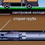 ГНБ Санация труб.(методами ''труба в трубу'' и разрушения)., Казань
