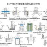 Укрепление и восстановление фундаментов, Казань